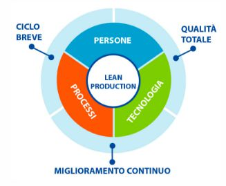 Leanproduction